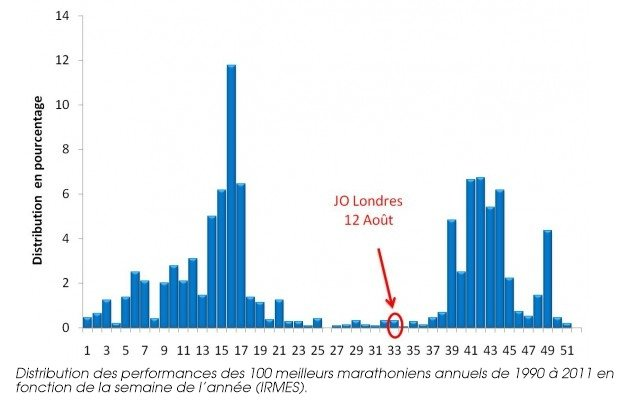 Distribution des performances des 100 meilleurs marathoniens annuels de 1990 à 2011 en fonction de la semaine de l'année (IRMES).